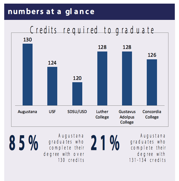 CreditsRequiredToGraduate